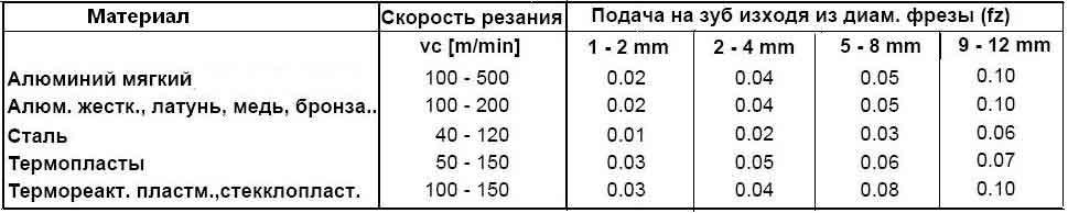 Подача на зуб при фрезеровании таблица